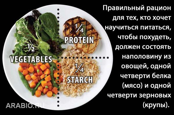 как правильно питаться чтобы сбросить вес